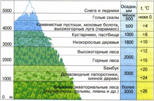 Таблица зоны горной области