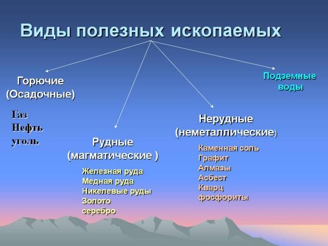 0005-005-Vidy-poleznykh-iskopaemykh-640x480.jpg
