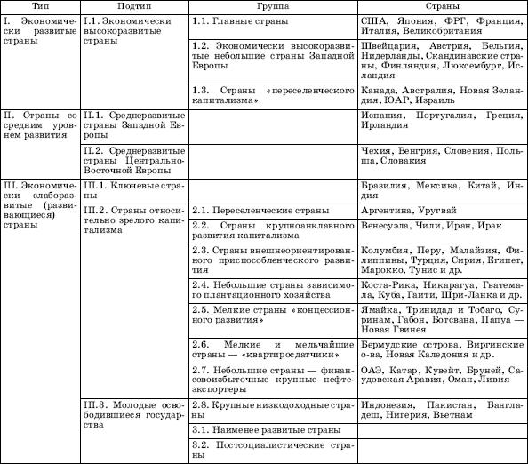 таблице типологии государства в