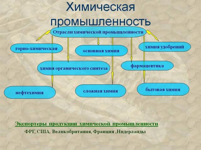 промышленность Химическая промышленность