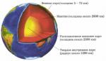 География - строение Земли