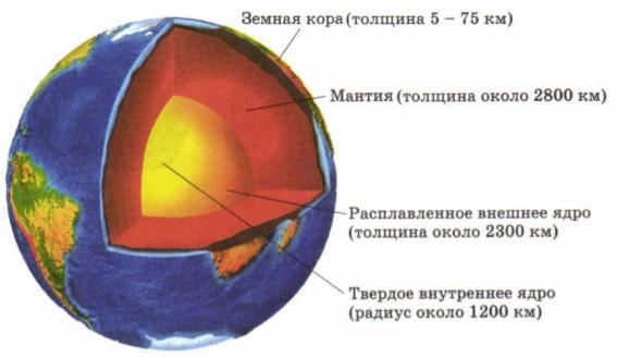 Модель строения земли