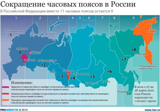 В каких часовых поясах россия расположена