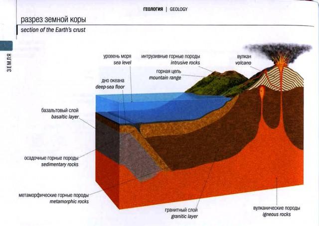 Схема строения земной коры и рельефа