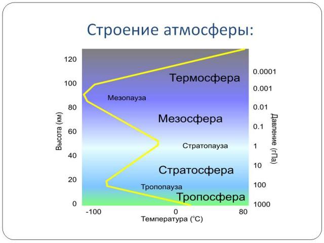 Конспект 1 порагрофа атмосфера по географии 7 класс