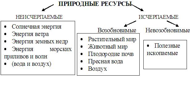 Схема виды природных ресурсов фото 232