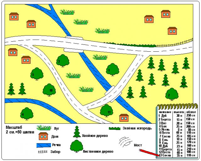 Как составить план местности по географии для 6 класса образец