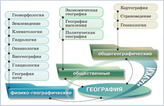 Доклад на тему наука география 6705