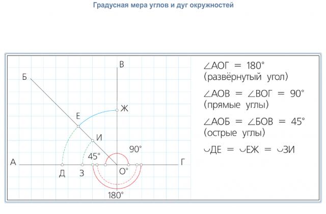 Градусная мера углов и дуг окружностей