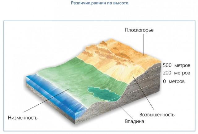 Доклад формы поверхности земли 7707