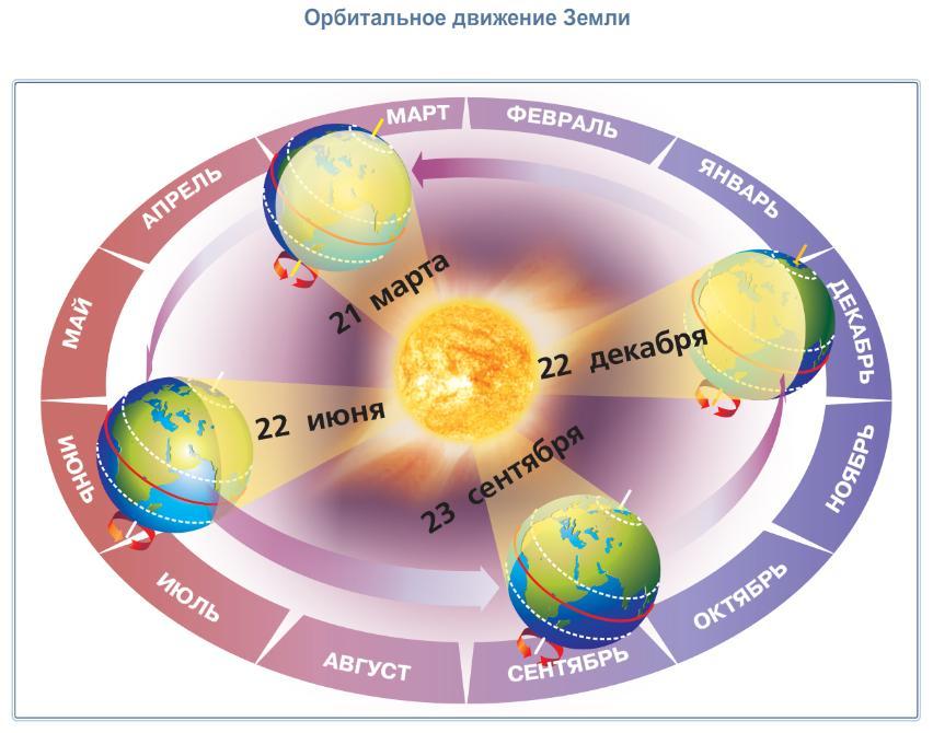 сколько километров занимает земля какой объем занимает 1 моль кислорода