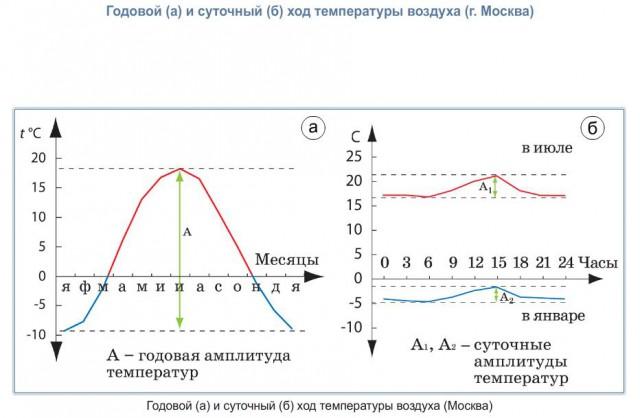 температура реферат по физике