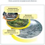 Этапы развития географической оболочки