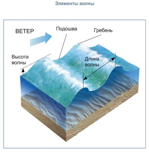 Доклад на тему движение воды в океане 1691