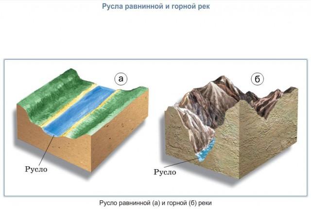 Русла равнинной и горной рек