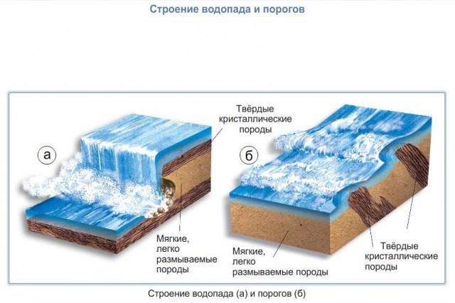 Строение водопада и порогов