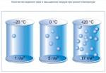 Количество водяного пара в насыщенном воздухе при разной температуре