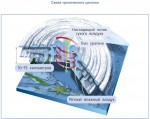 Схема тропического циклона