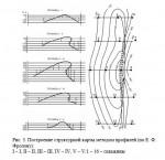 Построение структурной карты методом профилей (по Е. Ф. Фролову)