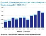 Динамика производства электроэнергии в Крыму, млрд кВтч, 2013-2013