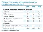 Основные показатели Крымского содового завода, 2010-2012