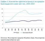 Количество туристов в Крыму и на курортах Краснодарского края, млн чел., 2010-2013