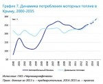 Динамика потребления моторных топлив в Крыму, 2000-2015