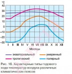 Характерные типы годового хода температур воздуха различных климатических поясов