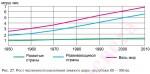 Рост численности населения земного шара на рубеже ХХ — ХХІ вв.