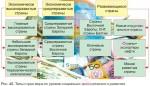 Типы стран мира по уровню социально-экономического развития