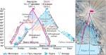 Маршруты покорения Южного географического полюса