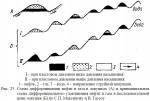 Схема дифференциации нефти и газа в ловушках (А) и принципиальная схема дифференциального улавливания нефти и газа в последовательной цепи ловушек (Б) по С.П. Максимову и В. Гассоу