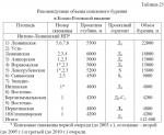Рекомендуемые объемы поискового бурения в Косью-Роговской впадине