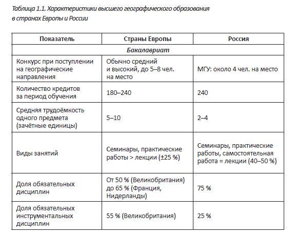Образование в европе и россии обучение на компьютере бесплатно с нуля